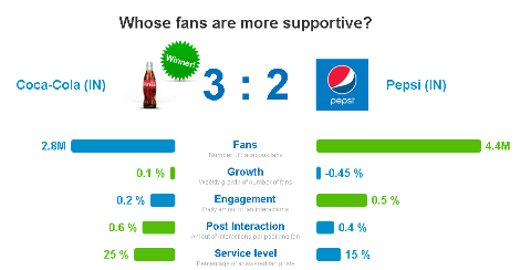 audience engagement comparison for coca-cola and pepsi